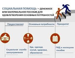 daugavpils Специалист социальной работы вместе с заявителем оценивают индивидуальные нужды и доступные ресурсы и договариваются о наиболее подходящем виде помощи