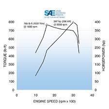 6 6l duramax lml specs information 6 6l duramax lml horsepower and torque graph