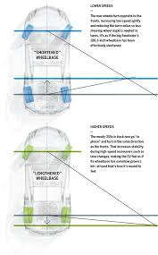 "lamborghini aventador sv prototype drive review car and driver explained rear steering and ""virtual"" wheelbase"