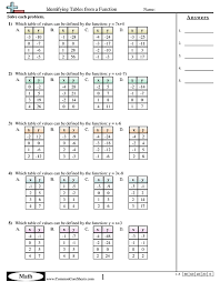 Function Chart Worksheet Patterns Function Machine Worksheets Free Commoncoresheets