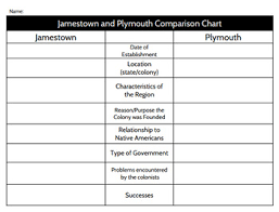Jamestown And Plymouth Comparison Chart Jamestown And Plymouth Graphic Organizer