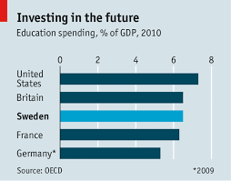German Education System Chart Managing Our Education Investment