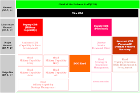 Mod Capability Sponsor Organisation Chart Uk Senior Military Officers Mod Boot Camp Military