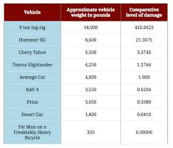 Chart Of The Day Vehicle Weight Vs Road Damage Levels