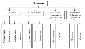 Понятие и виды отчетности net Классификация отчетности