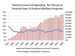 Tax Supported Safety Nets Chart Answers Poverty And Spending Over The Years Federal Safety Net