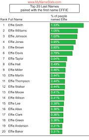 EFFIE First Name Statistics by MyNameStats.com