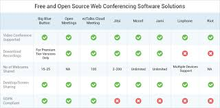 Video Conferencing Comparison Chart The Best 8 Free And Open Source Web Conferencing Software