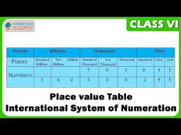 International Value Chart Icse 6 Maths Numbers In Indian And International System