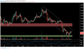Ripple Trade Chart Xrp Is Back Above 0 30 Can It Bolster As Support Learn