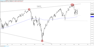 Ndx Chart Dow Jones S P 500 Ndx Technical Outlook Turns Precarious