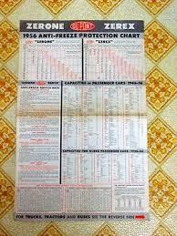 Zerex Antifreeze Application Chart 1956 Zerone Zerex Dupont Antifreeze Protection Chart Advertising Poster Ebay