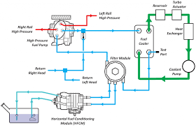 ford 6 4l powerstroke high pressure fuel pump know your parts high pressure fuel pump diagram