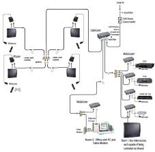 wiring house for cable tv and internet vcuhoops info wiring house for cable tv and internet coaxial cable wiring diagram wiring diagram how to wire