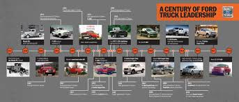 henry ford cars timeline. Simple Ford Ford Celebrates 100 Years Of Truck History To Henry Cars Timeline