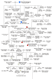 english family tree out where your ancestors came from english family tree out where your ancestors came from display all your