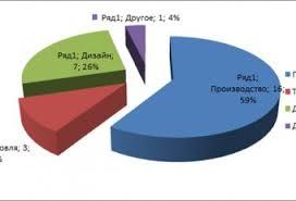 Отчет по практике Страница Отчеты по практике на заказ Отчет по Практике Строительные Материалы