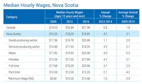 an hourly wages nova scotia please see data link below for complete details