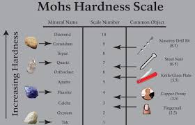Tip Hardness Chart Tile Hardness Understanding The Mohs Scale Link