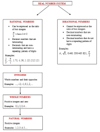 Classify Real Numbers Ck 12 Foundation