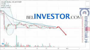 The idea of bch is a coin for everyday transactions. Want To Know More About Bollinger Band Trading Technicalanalysis Charts Technical Analysis Charts Bitcoin Implied Volatility