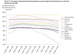 Isp Comparisons Copper Vs Fiber Reliability Vs Bandwidth