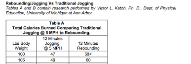 Rebounder Comparison Chart Qibounding Weight Loss And Body Toning