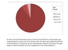 Pie Chart Survey Analysis