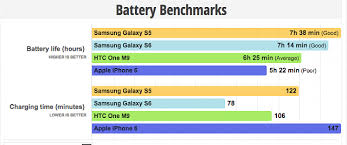 iphone 6 battery size will the note 5 battery outlast the iphone 6 plus or iphone 6s plus