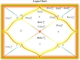 Make Your Horoscope Or Birthchart