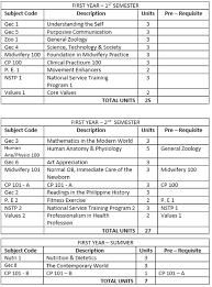 Academic Programs Midwifery Program