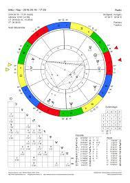Harrison Ford Natal Chart Pin By Regiomontanushu On Natal Charts Birth Chart Natal