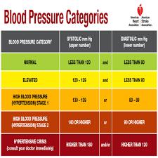 Blood Pressure Chart Pdf 55 Expert Blood Pressure Blood Pressure Chart