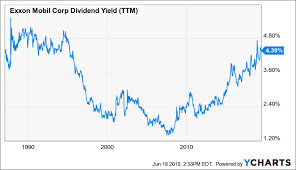 Exxon Mobil With Its Dividend Yield Close To A 20 Year High