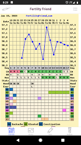 My Fertility Charts I Just Added My Data From Femometer To Fertility Friend And