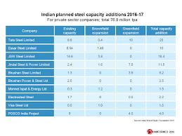 Indian Steel Grades Chart 71 True To Life Indian Steel Grades Chart