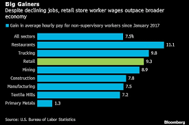 Walmart Pay Grade Chart 2018 Walmart Target Minimum Wage Hikes Drive Average Us Retail