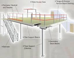 Mezzanine Building Regulations Uk Racking | Mezzanine Floors
