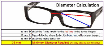 Ophthalmic Lenses Opticians Utility For Thickness