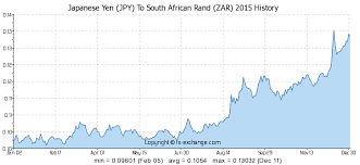 Japanese Yen Jpy To South African Rand Zar On 12 Jul 2019