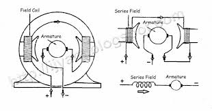 dc electric motors wiring diagrams wiring diagram schematics dc motor wiring diagram nodasystech com