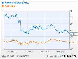 Dell Share Price Chart