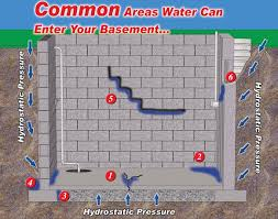 common areas where water can enter your basement causing wet basement issues