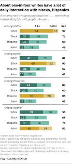 Views On Americas Growing Racial Ethnic Diversity Pew