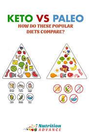 Keto Vs Paleo How Do These Popular Diets Compare Paleo