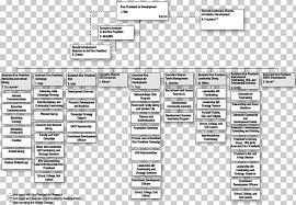 Organizational Chart Hagerstown Community College Marketing