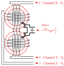 wiring x and y explore wiring diagram on the net • schematic wiring of the x y and z sensor components and the drive rh researchgate net x