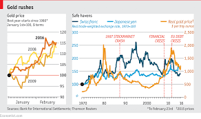 Gold Value Chart How The Economist S Manipulate Golds Value In One Chart