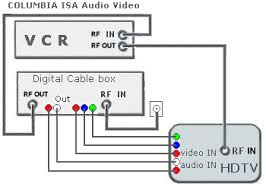 hookup diagrams hdtv vcr connections smart tv hdtv component video red green blue cables are used for hd video hdmi cable connection can be used if hdmi ports are available on the tv and cable box