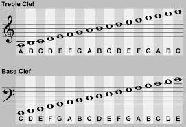 Bass Clef Chart Piano Treble And Bass Clef Notes Chart Bedowntowndaytona Com